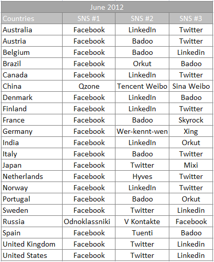 Top social networks by country June 2012