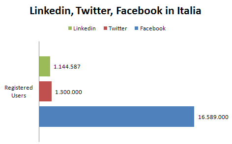 facebook-twitter-linkedin-italia