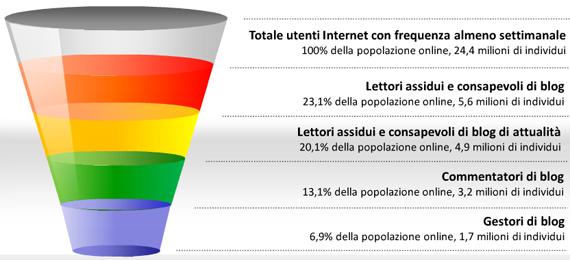 Blogosfera italiana, lettori, commentatori e gestori