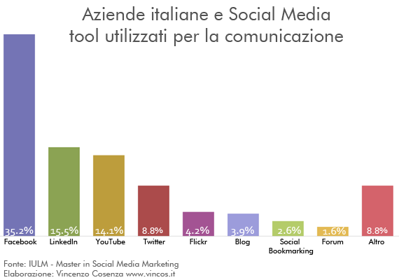 IULM-Aziende-SocialMedia