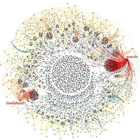 Social Network Analysis dei retweet dell'hashtag @jan25 di André Panisson