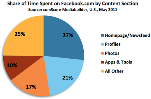 Facebook-Product-Usage-Breakdown