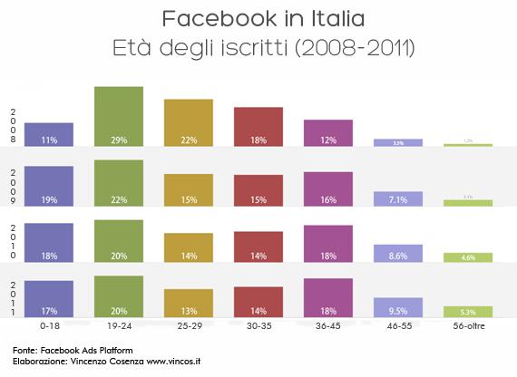 facebook italia le età nel tempo