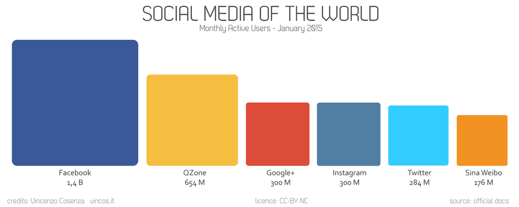 social media statistics 2015
