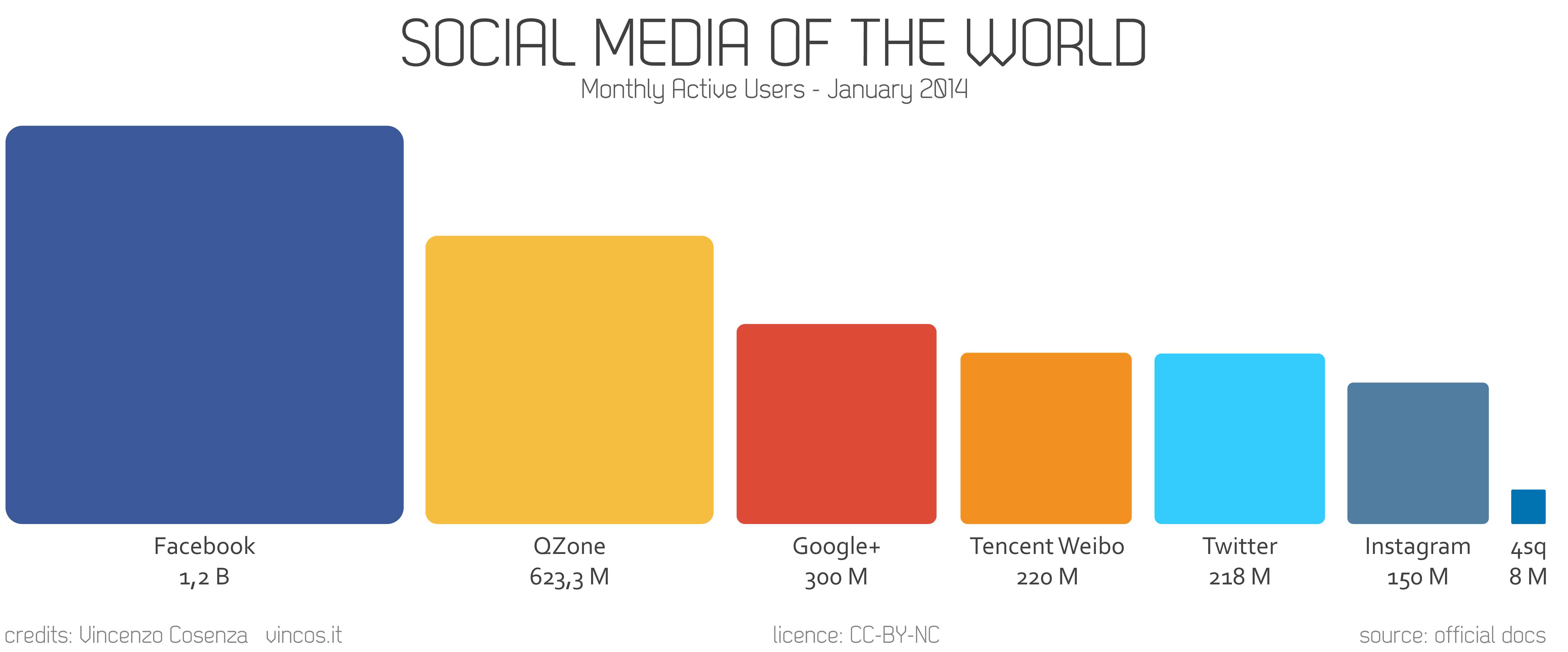 social media of the world users