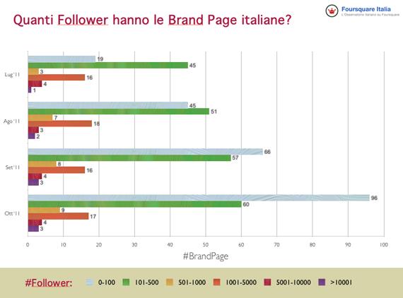 foursquare italian brand page