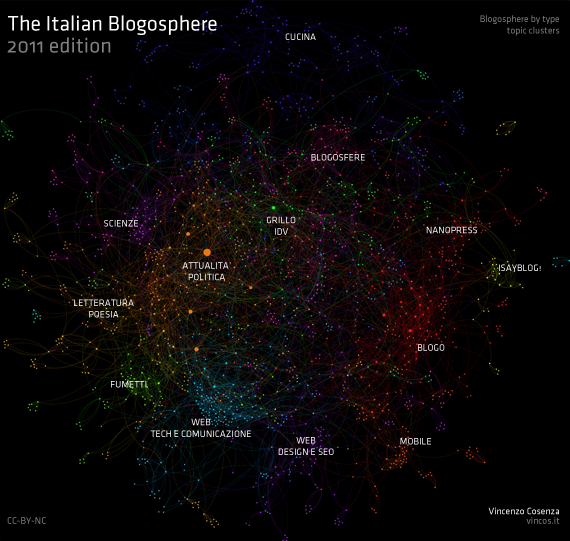 i cluster della blogosfera italiana