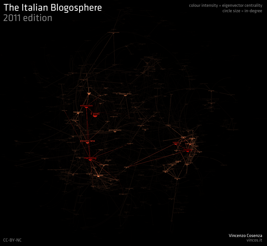 Italian_Blogosphere_2011_indegree_eigenvector