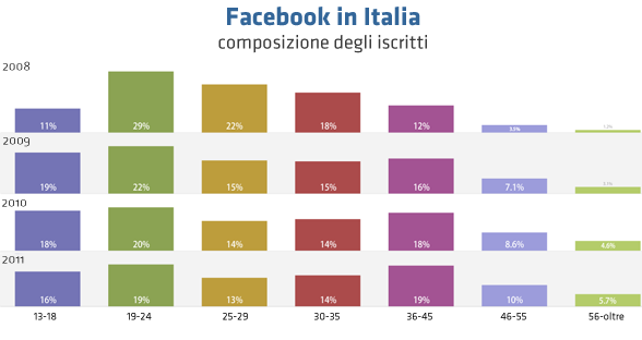 facebook iscritti 2008 2011