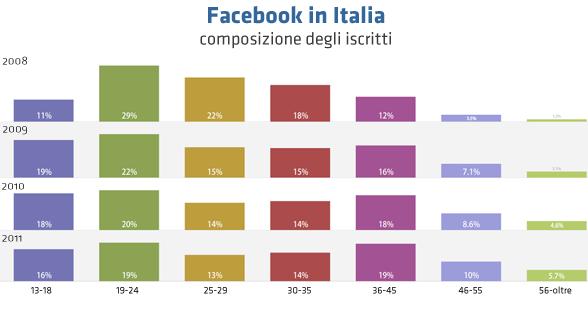 facebook iscritti 2008 2011