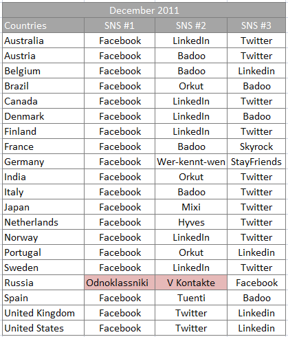 Social Networks around the world top 3
