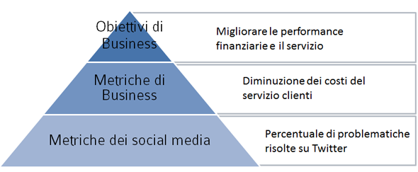 La Piramide del ROI dei social media