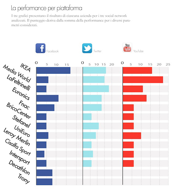 come i retail store usano i social media