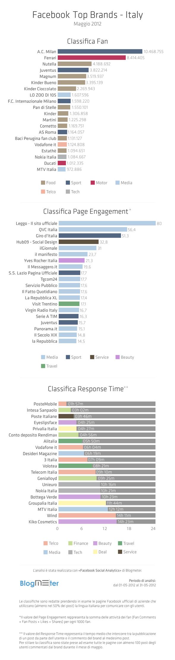 Le migliori aziende su Facebook - maggio 2012