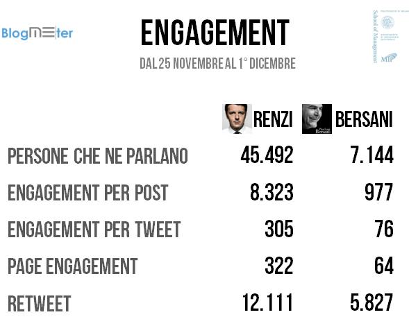 renzi_bersani_engagement