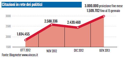 citazioni politici in rete 2012