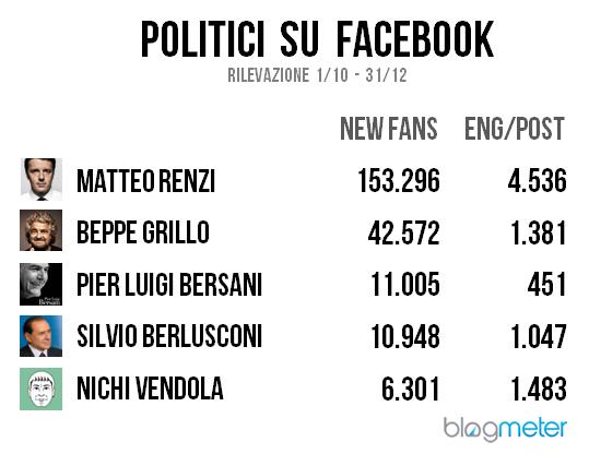 politici su facebook 2012