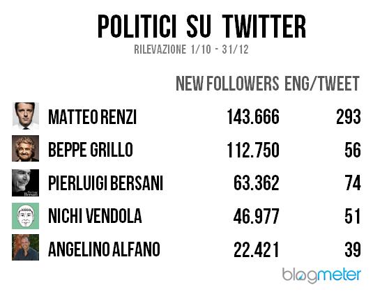 politici su twitter 2012