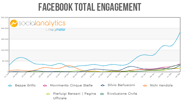 trend engagement politici facebook