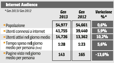 Audiweb gennaio 2013