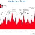 confronto audience tweet