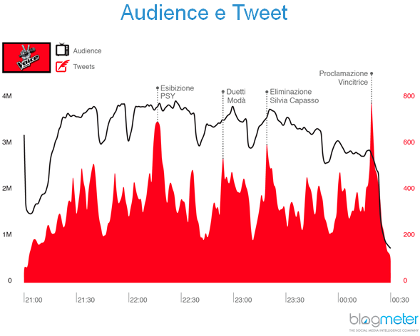 confronto audience tweet
