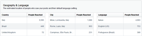 facebook insights geography