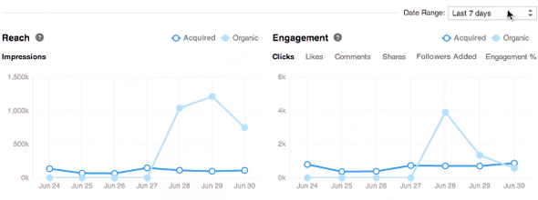 linkedin insights engagement