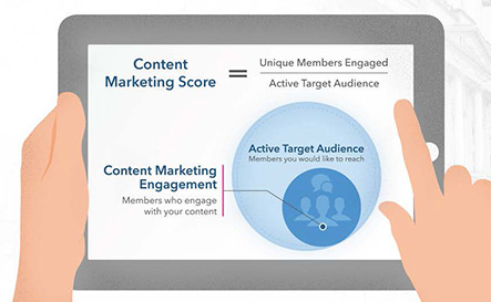 linkedin content marketing score