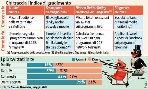 Social TV: mia opinione su Corriere Economia