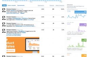 La nuova Tweet Activity Dashboard