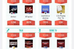 Il meglio della Social TV: stagione 2013-2014