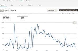 Slideshare rende gratuiti gli Analytics
