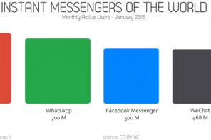 Lo stato delle applicazioni di Instant Messaging nel mondo