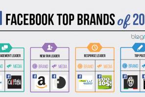 I migliori brand italiani su Facebook nel 2014