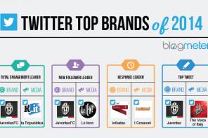 I migliori brand italiani su Twitter nel 2014