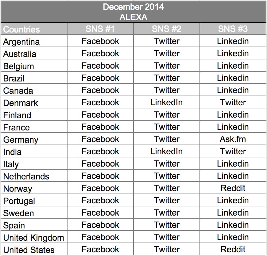 social media worldwide