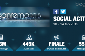 Sanremo 2015: analisi delle reazioni in rete e del marketing