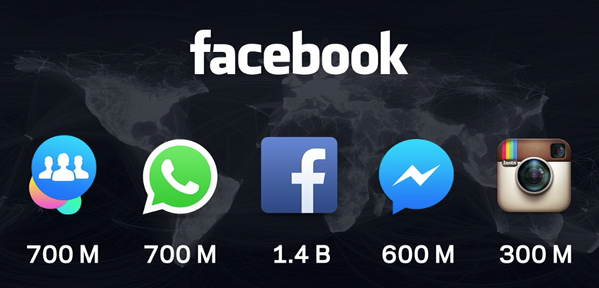 facebook world stats