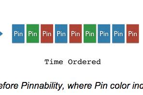 Pinterest: come funziona il nuovo algoritmo