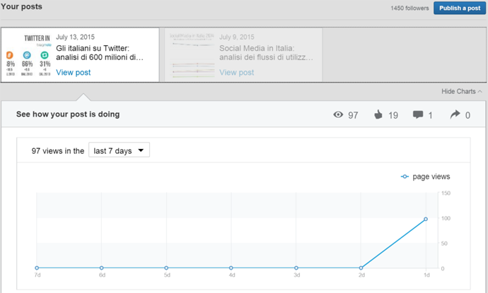 linkedin publishing analytics