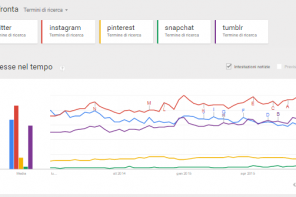 Google Trends ora in tempo reale