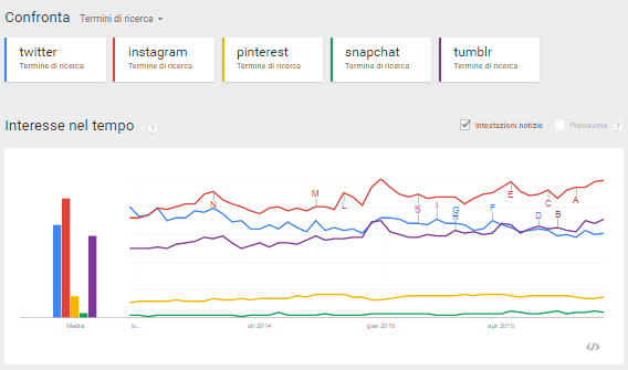 google trends confronto