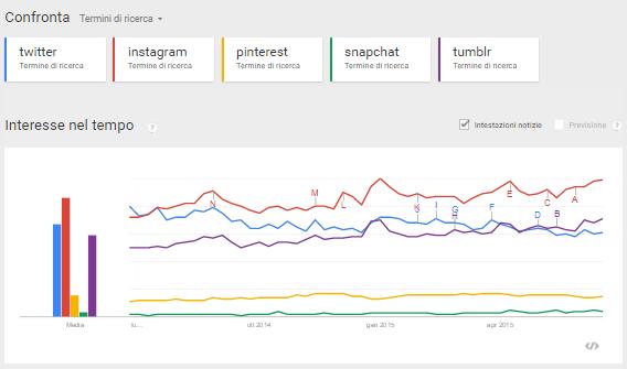 google trends confronto