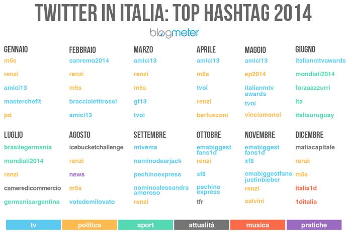 twitter hashtag più usati per mese