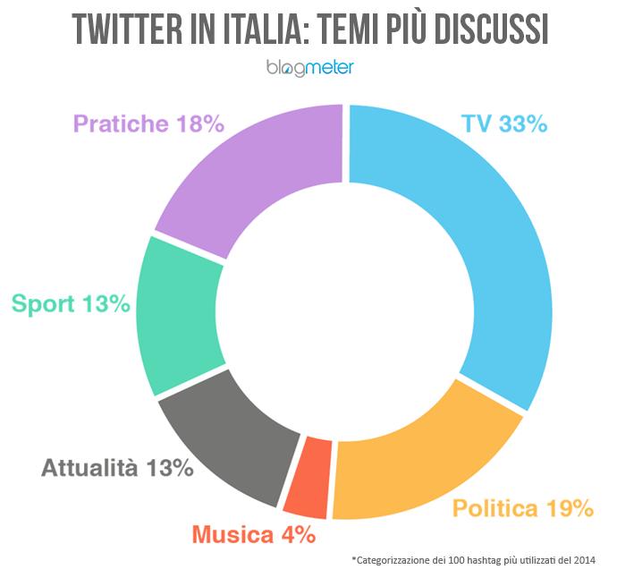 argomenti più discussi su Twitter
