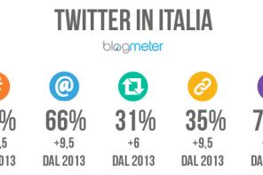 Italiani su Twitter: conversazioni e umori