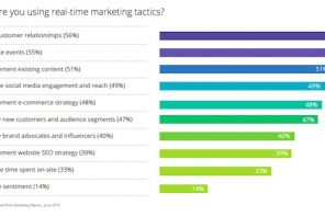 Lo stato del Real Time Marketing