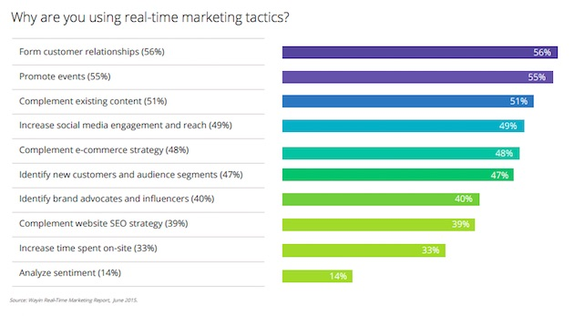 motivazioni del real time marketing