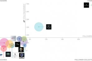 I brand automotive in Italia: percezione e posizionamento in rete